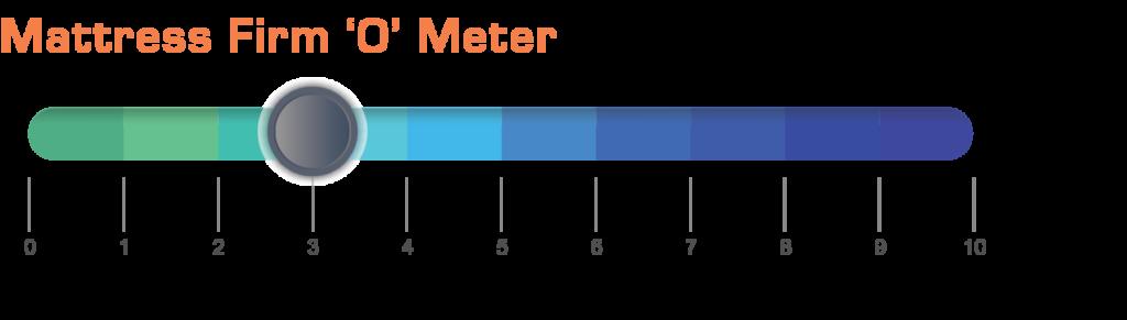 Modern Comfort Plush Meter