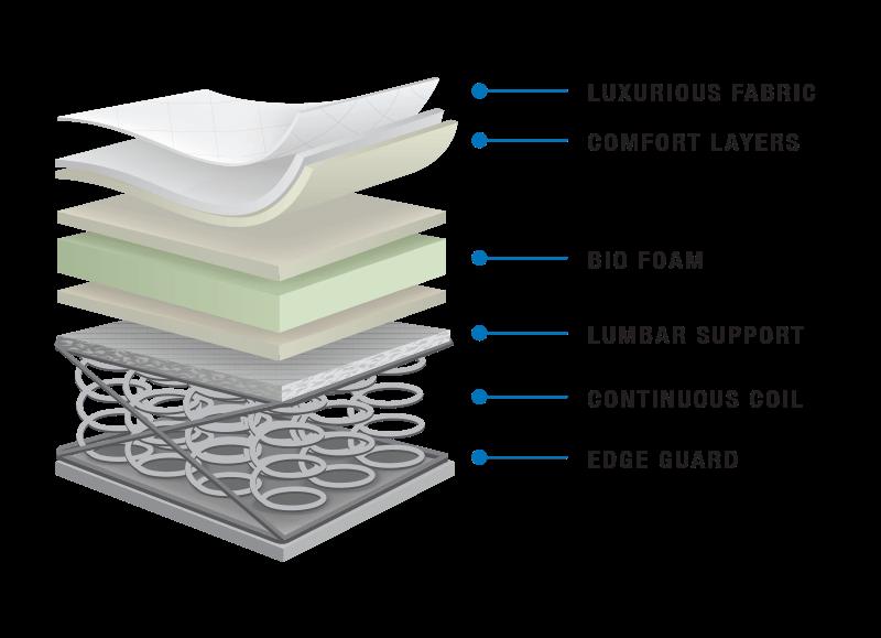 layers_CLASSIC_Dreamstar_Bedding_Canada_Mattress_Manufacturer_Mfg_Latex_Memory_Foam_Gel_Beds[1]